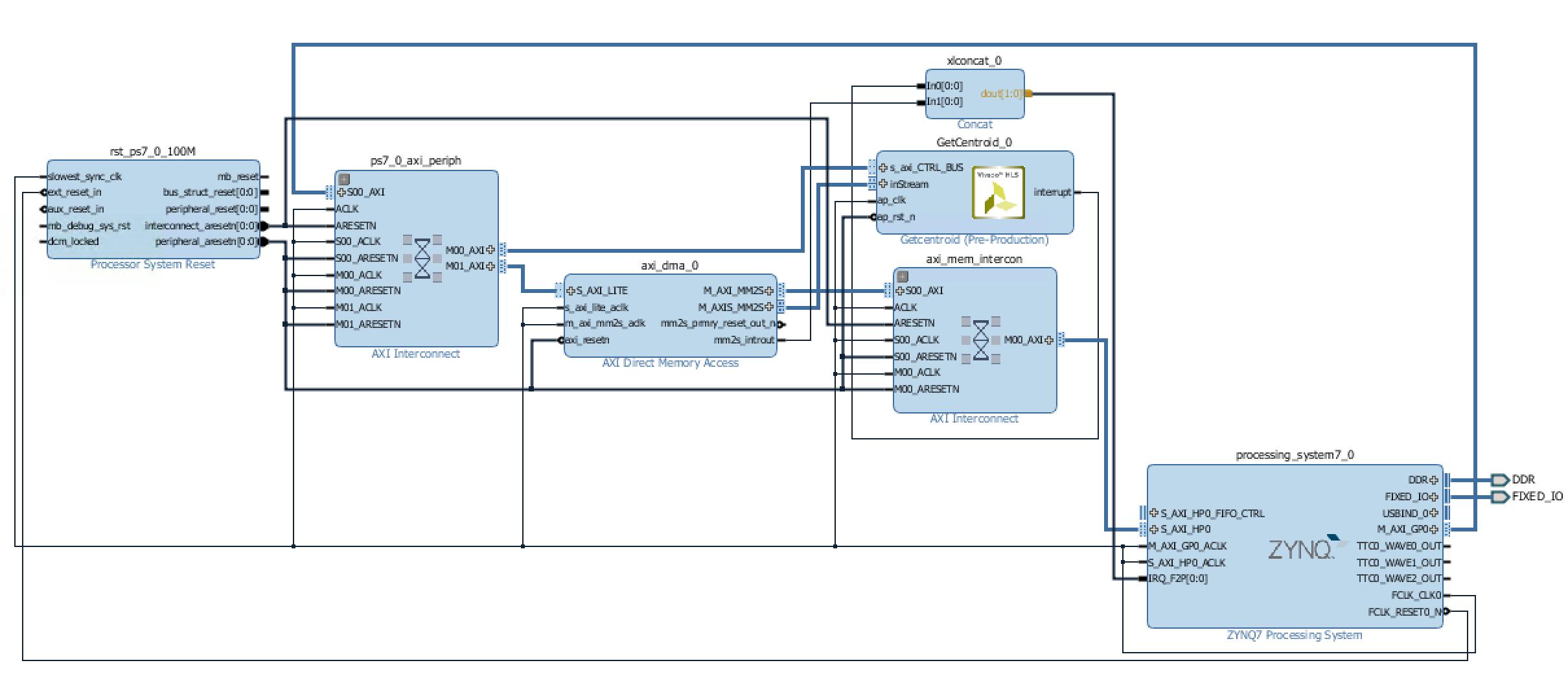 A MicroZed UDP Server for Waveform Centroiding: Chapter 2